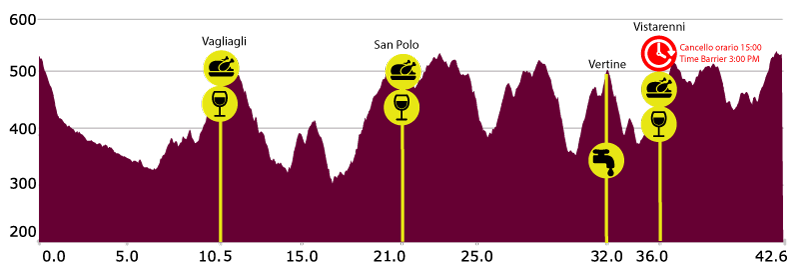 Chianti marathon trail elevation map