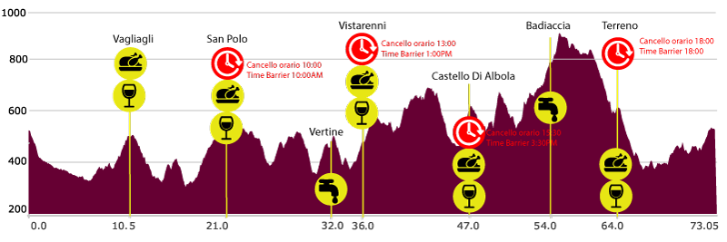 Chianti ultra-trail road book