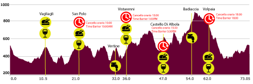 Chianti ultra-trail race elevation